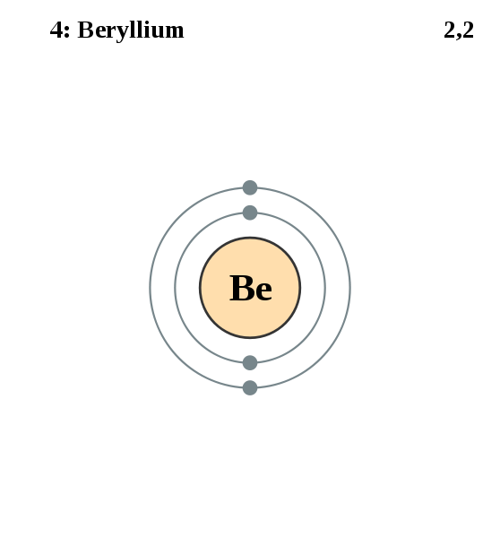 Atomic Diagram Of Beryllium